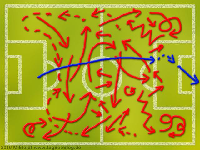 Fussball-Taktik - System-Analyse der Spielsysteme