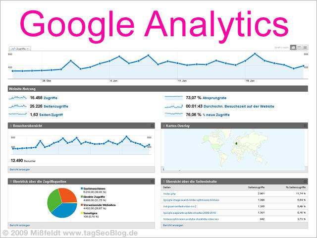 Google-Analytics Daten