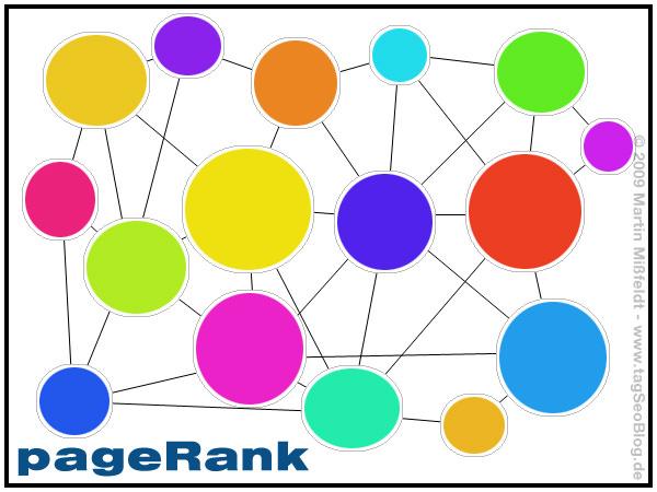 Pagerank Update (google)