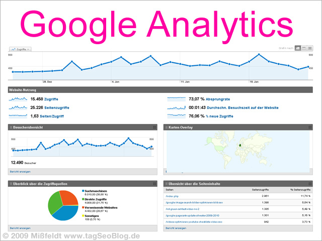 Google-Analytics Daten