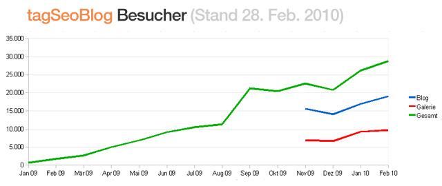Besucher Statistik tagseoblog (Stand Feb 2010)