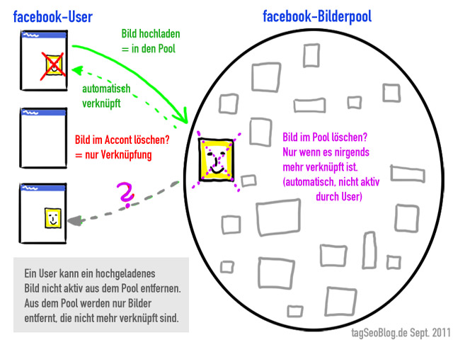 Facebook Bilderpool - Funktionsprinzip (Modell)