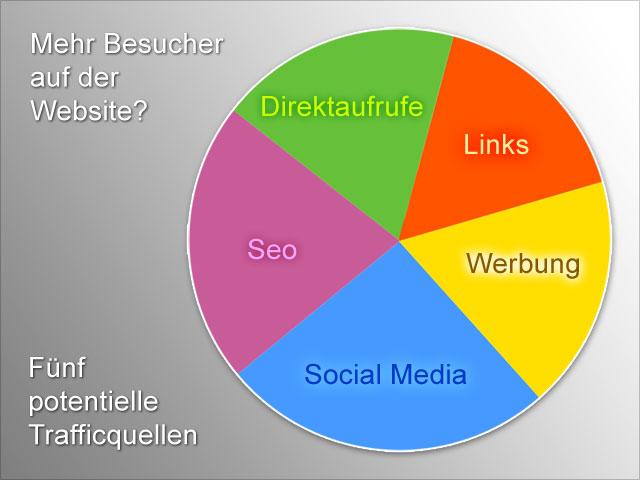 Website-Besucher Trafficquellen