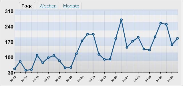 Blog-Traffic wordpress-Blog-Stats (Tage)