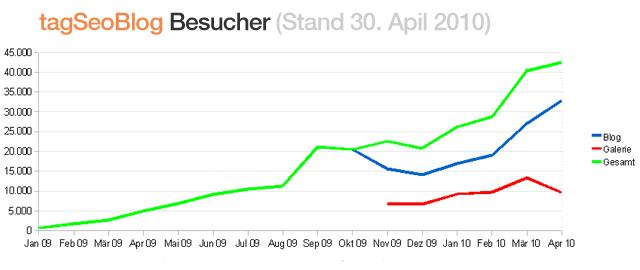 TagSeoBlog Besucherzahlen April 2010