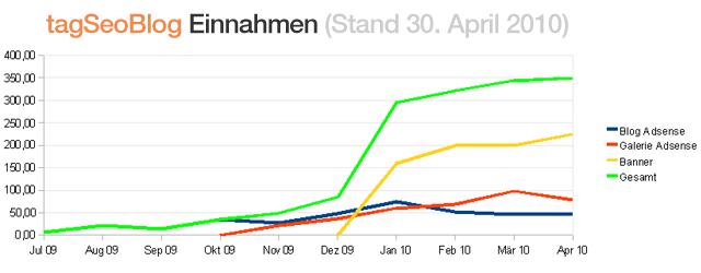 Tagseoblog Einnahmen April 2010
