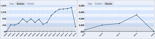 Wie viele Leser hat dieser Blog? Traffic-Entwicklung (Screen wordpress Stats)