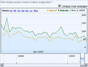 Besucher Statistik des tagSeoBlog youTube Channels