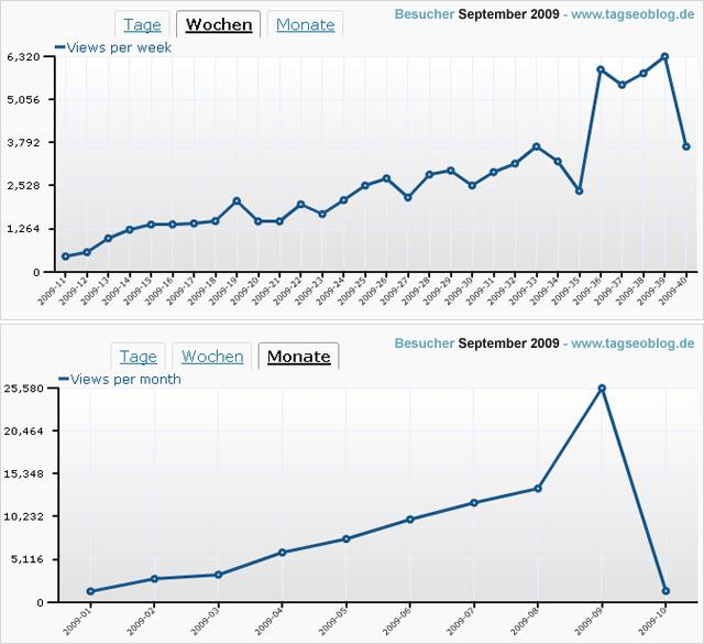 Besucherstatistik September 2009