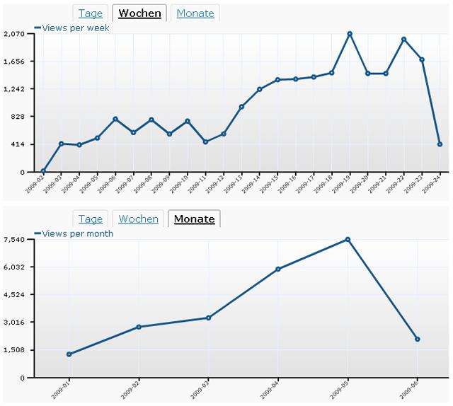 Screenshot WordPress Statistik Mai 2009