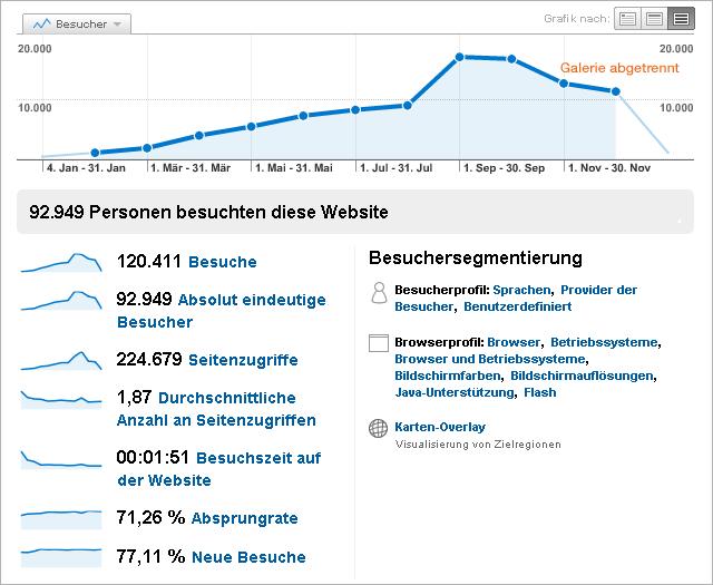 TagSeoBlog Besucherstatistik 2009