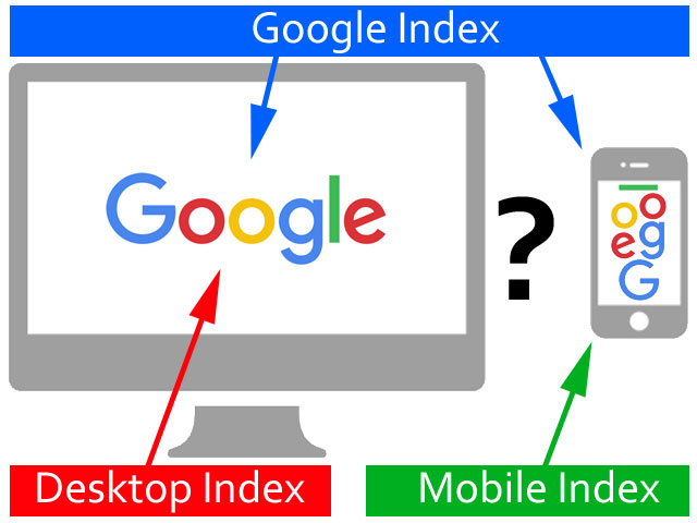 Google Index für Desktop UND mobile - oder Deskop-Index UND mobile-Index ???