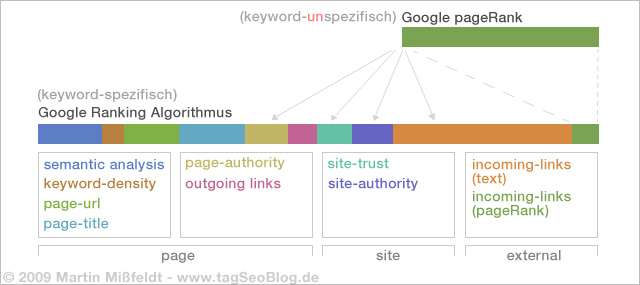 Google pageRank Theorie