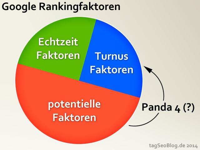 Google Rankingfaktoren (Panda 4 Theorie)