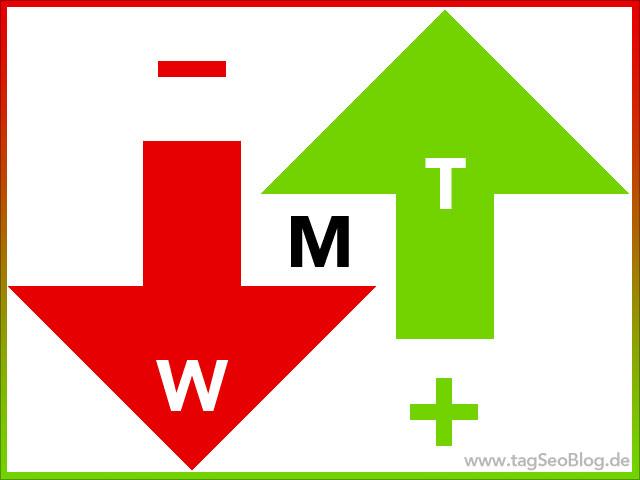 Google Webmastertools: up und down