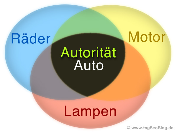 Google Autorität (authority) einer Website - Positiver Ranking-Faktor
