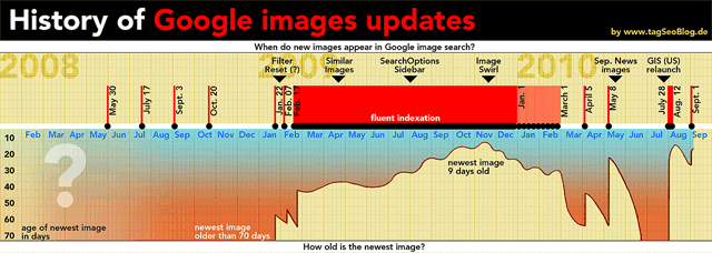 History of Google Images Updates