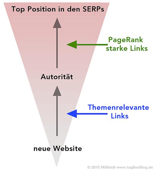 Eingehende Links: Google Pagerank und Themenrelevanz