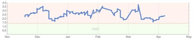 Google Webmaster Tools: Ladesgeschwindigkeit