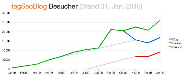 Besucher Statistik tagseoblog (Stand Jan 2010)
