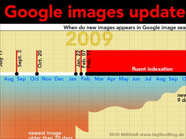 Google Bildersuche Infografik