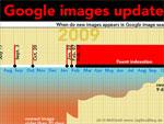 Bildersuche Update Infografik