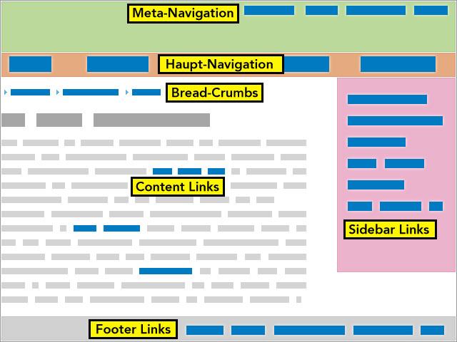 Verschiedene Link-Arten im Website Layout