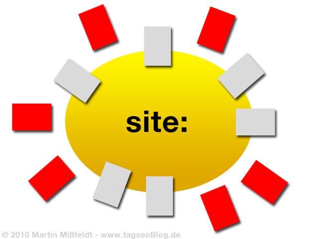 Google-images site:-Konzeption