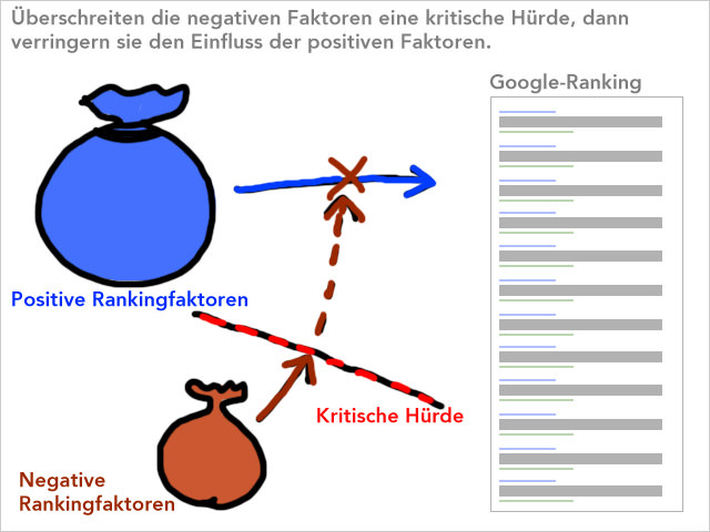 Positive und negative Faktoren wirken auf das Google Ranking