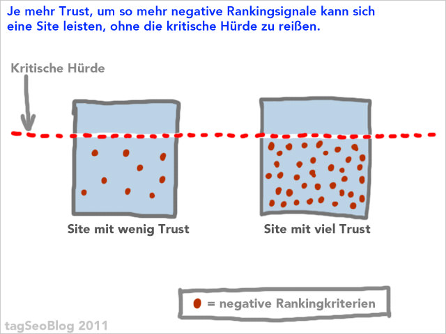 Trust entscheidet über Wirkung negativer Rankingsignale