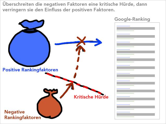 Positive wirken direkt auf das Google Ranking, negative nur, wenn sie eine Hürde überschritten haben
