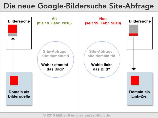 Schaubild der geänderten Site-Abfrage in der Google-Bildersuche